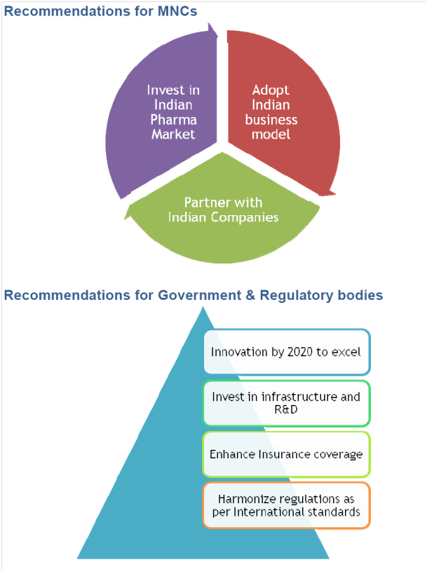 Recommendations_for_Pharma_companies_Govt
