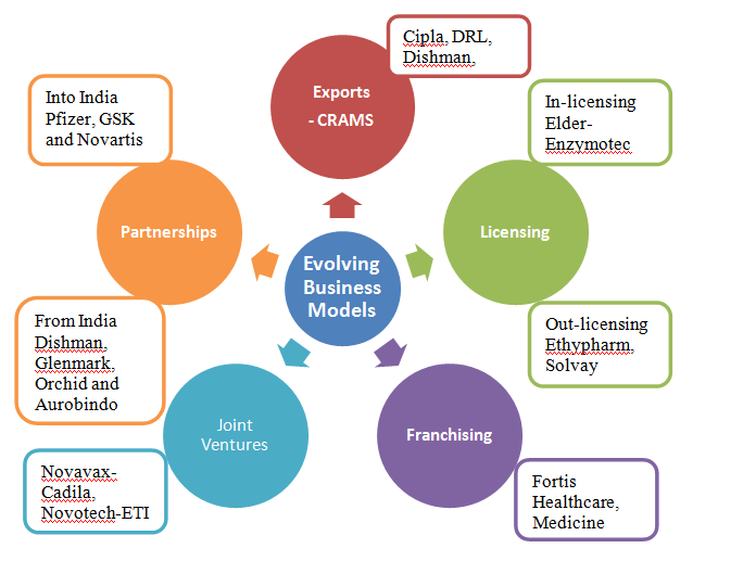 evolving_pharma_business_models_india
