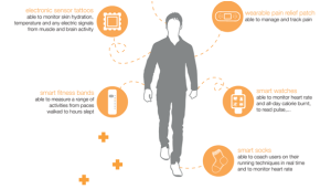 wearable-health-devices