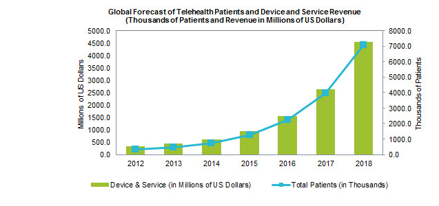 Global Telehealth market Forecast