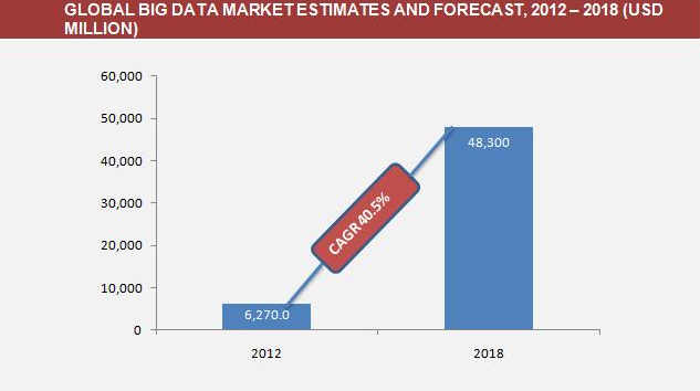 Global forecast of big data