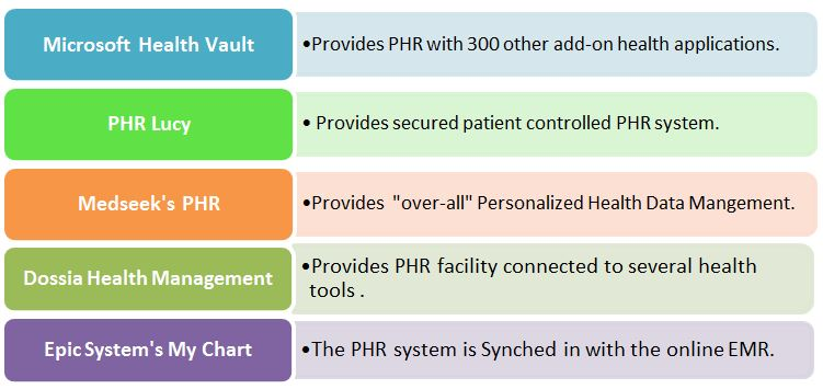 List_of_PHR_tools