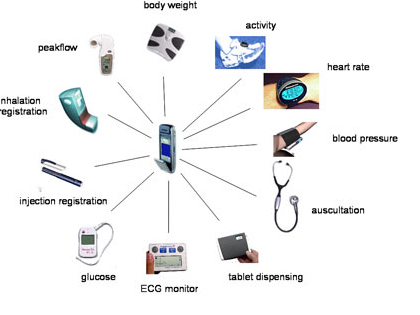 fig 3 Mobile health applications