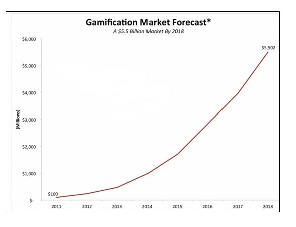 Gamification_Market_Forcast